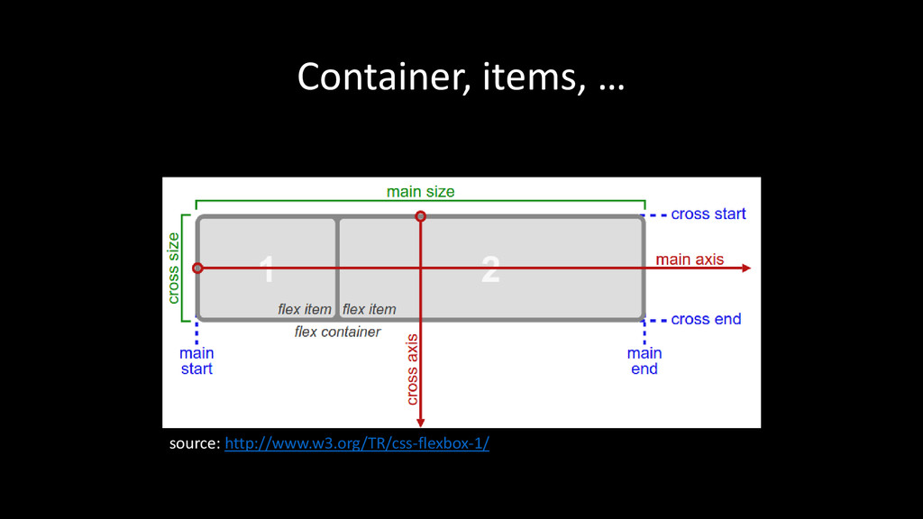 Container, items, … source: http://www.w3.org/T...