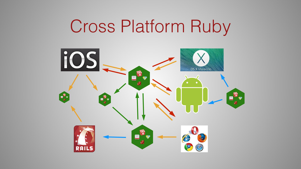 Cross Platform Ruby