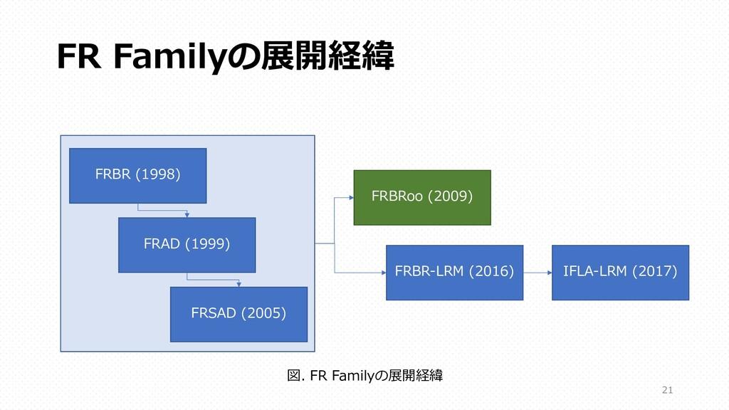 FR Familyの展開経緯 FRBR (1998) FRAD (1999) FRSAD (2...