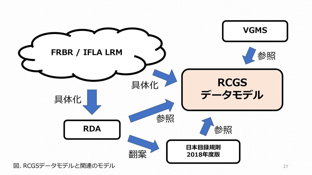 FRBR / IFLA LRM RDA ⽇本⽬録規則 2018年度版 具体化 翻案 RCGS ...