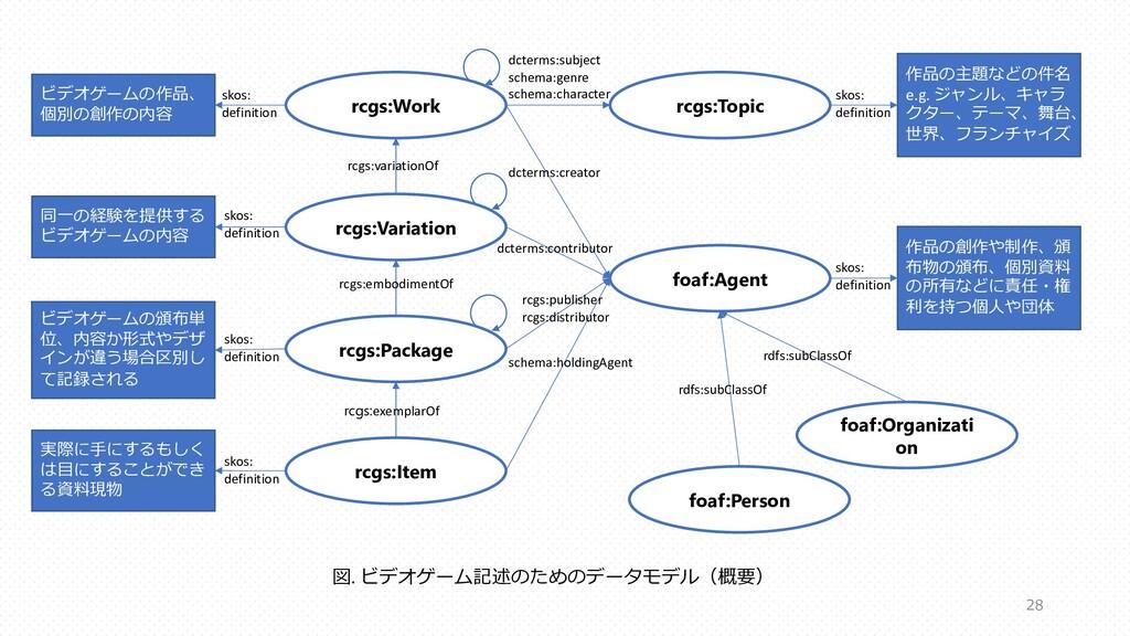 rcgs:Work rcgs:Variation rcgs:Package rcgs:Item...