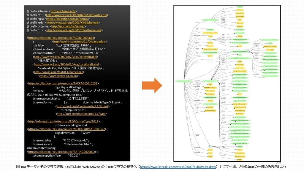 29 @prefix schema: <http://schema.org/> . @pref...