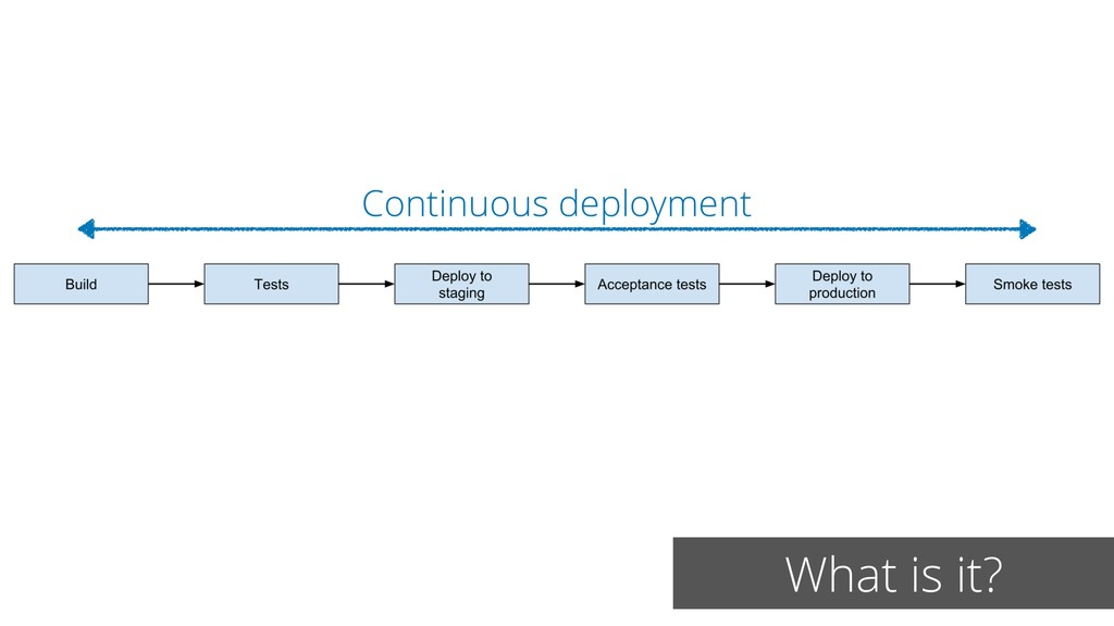 What is it? Continuous deployment
