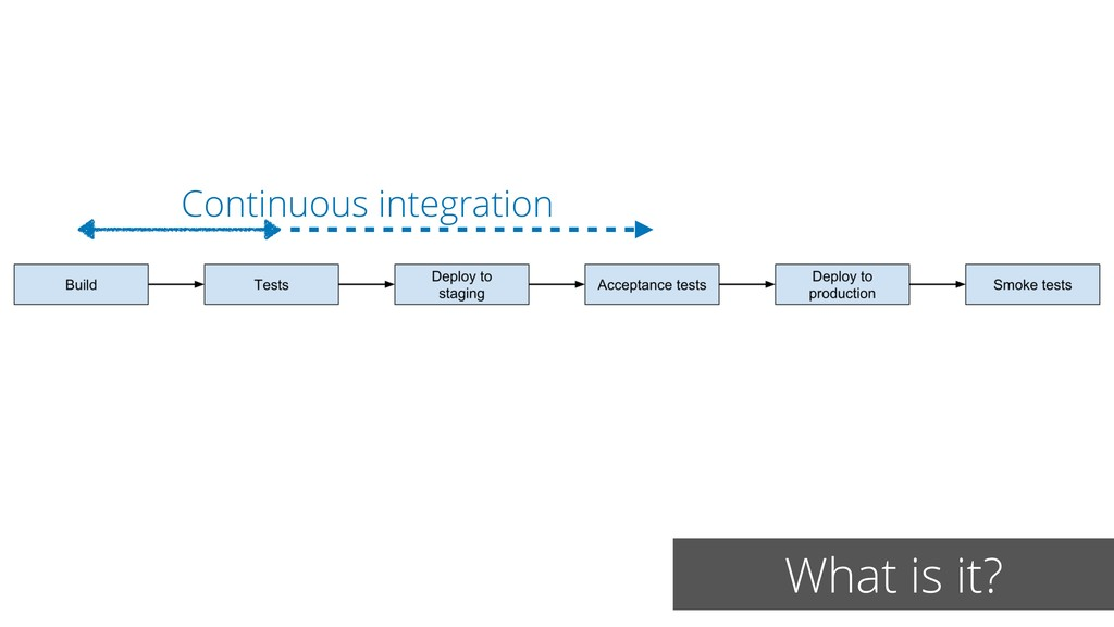 What is it? Continuous integration