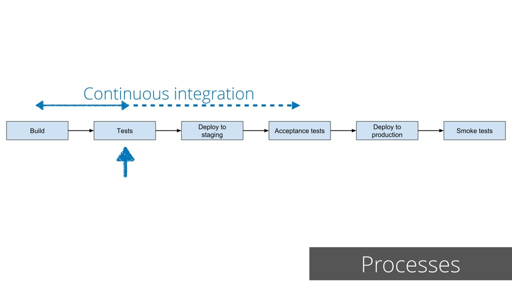 Processes Continuous integration