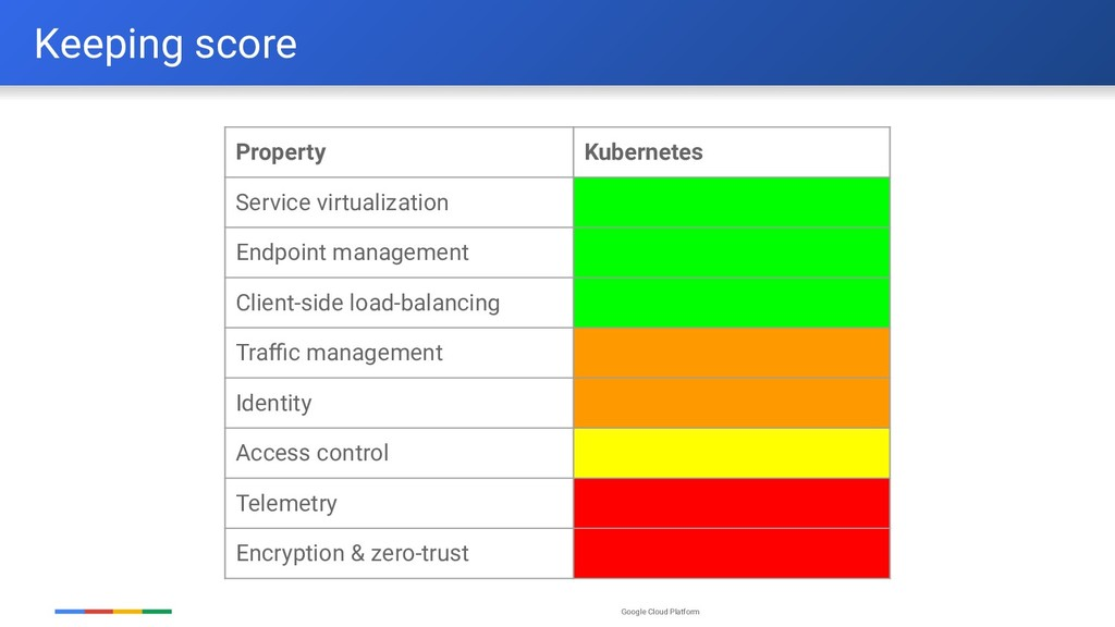 Google Cloud Platform Keeping score Property Ku...