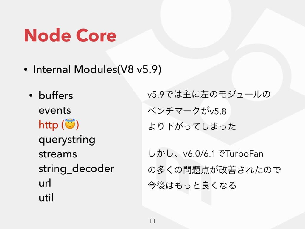 Node Core • Internal Modules(V8 v5.9) • buffers...