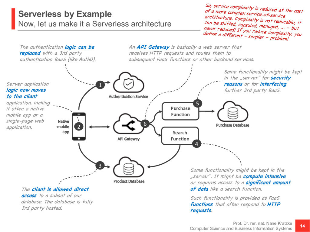 Serverless by Example Now, let us make it a Ser...