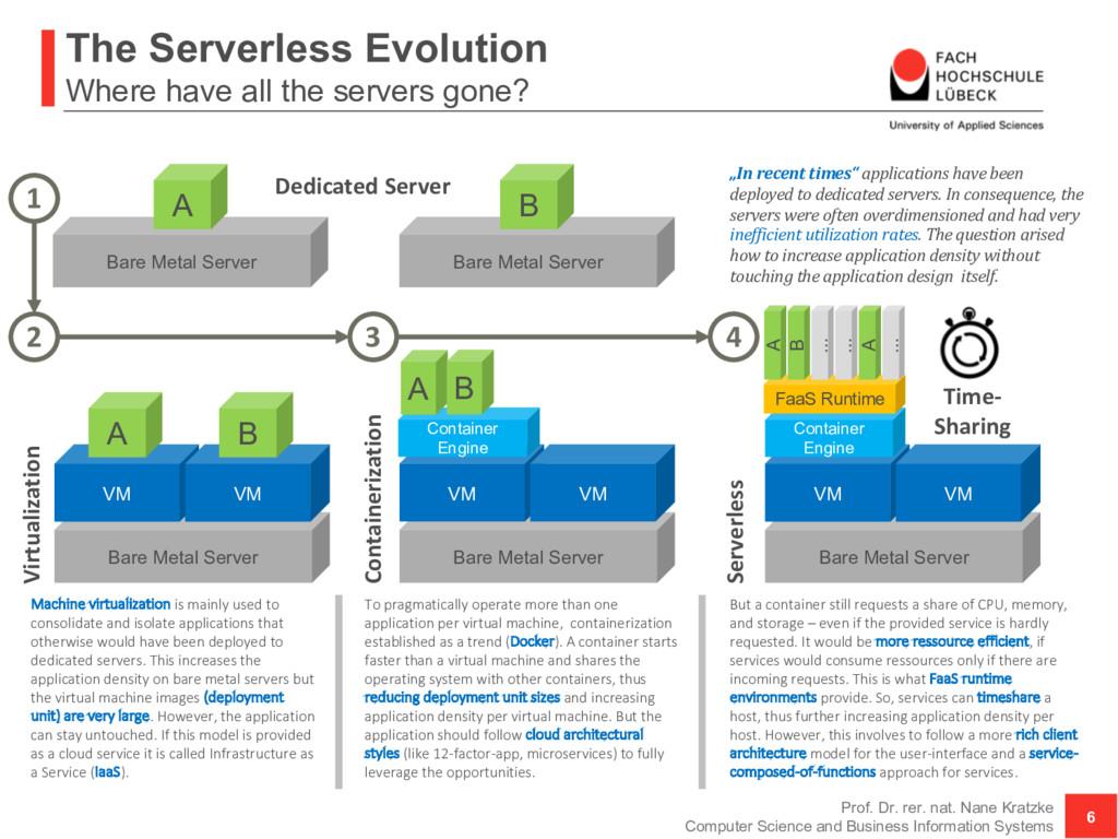 Bare Metal Server The Serverless Evolution Wher...
