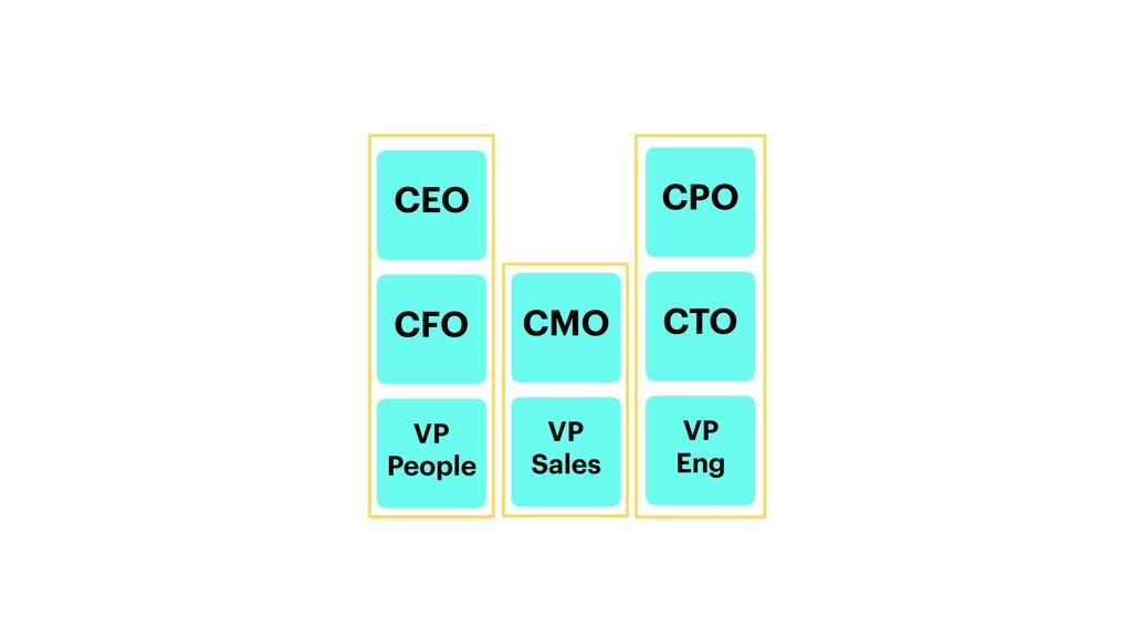 CEO CPO CFO CMO CTO VP People VP Sales VP Eng