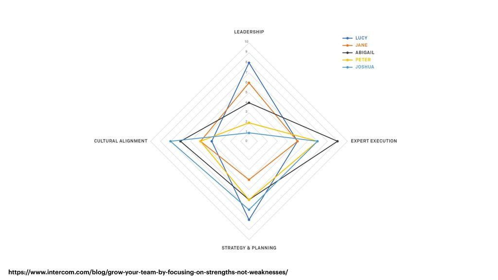 https://www.intercom.com/blog/grow-your-team-by...