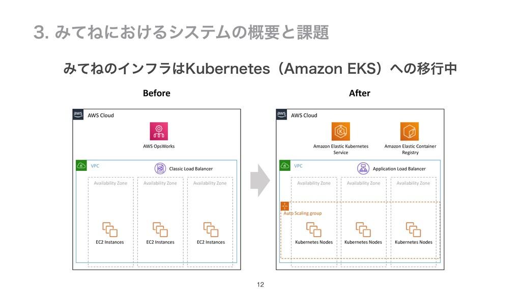 12 AWS Cloud AWS OpsWorks Availability Zone VPC...