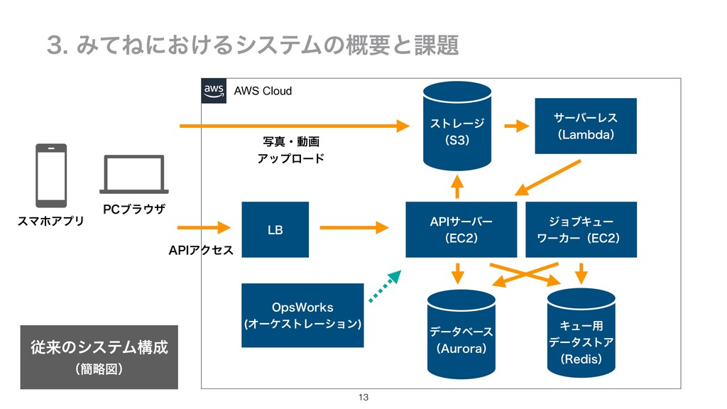 13 ΈͯͶʹ͓͚ΔγεςϜͷ֓ཁͱ՝ AWS Cloud ࣸਅɾಈը Ξοϓϩʔυ...