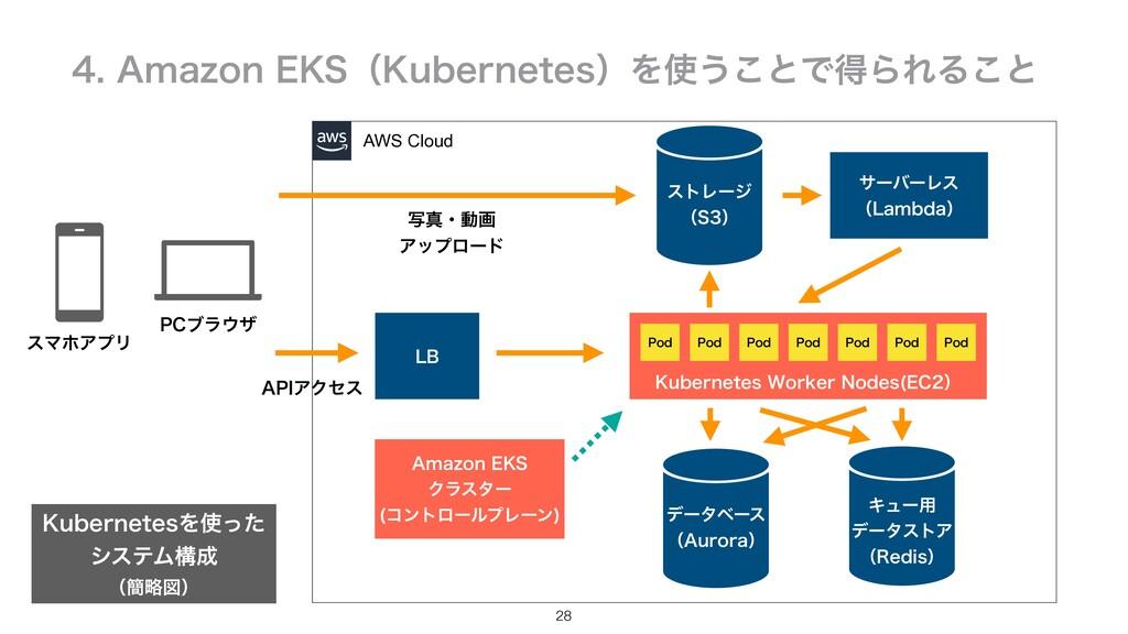 """28 AWS Cloud ࣸਅɾಈը Ξοϓϩʔυ """"1*ΞΫηε 1$ϒϥβ εϚϗΞϓ..."""