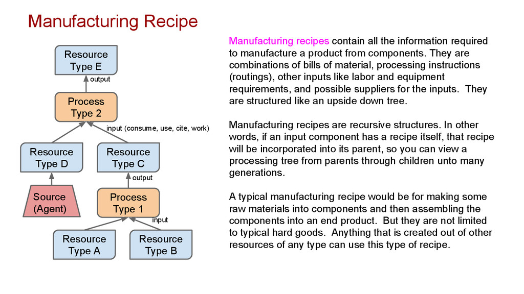 Manufacturing Recipe Resource Type E Process Ty...
