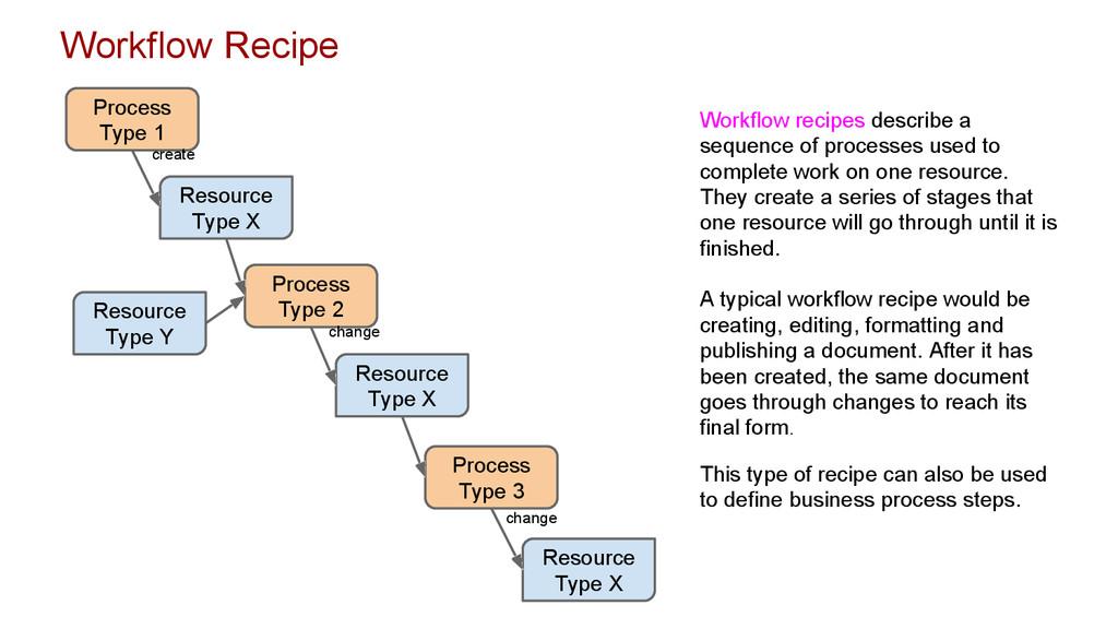 Workflow Recipe Process Type 1 Resource Type X ...