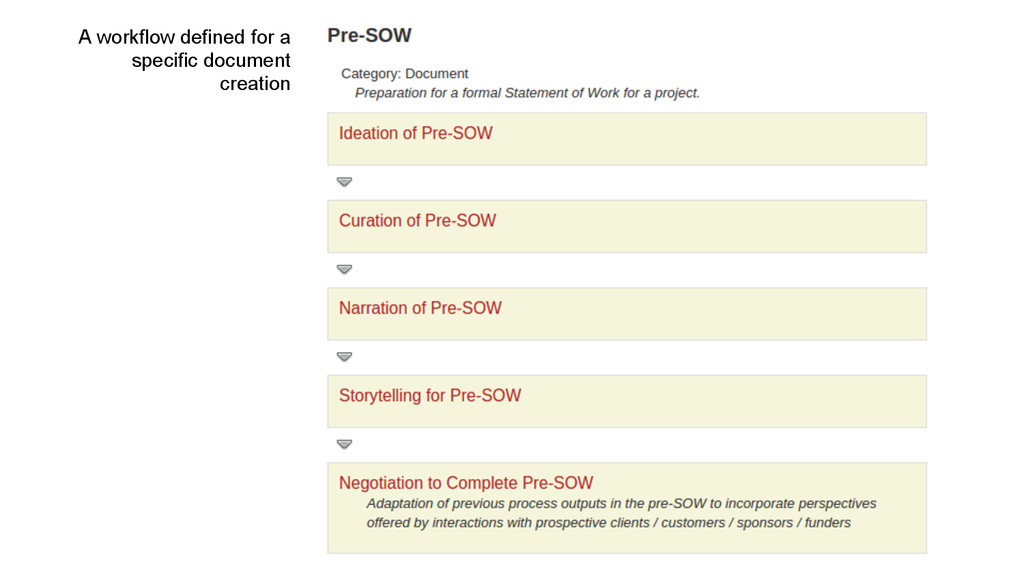 A workflow defined for a specific document crea...