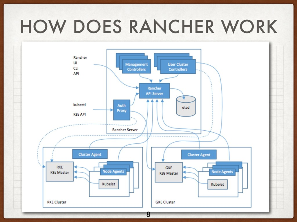 HOW DOES RANCHER WORK 8