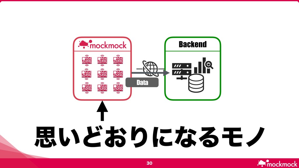 ࢥ͍Ͳ͓ΓʹͳΔϞϊ Backend D a t a
