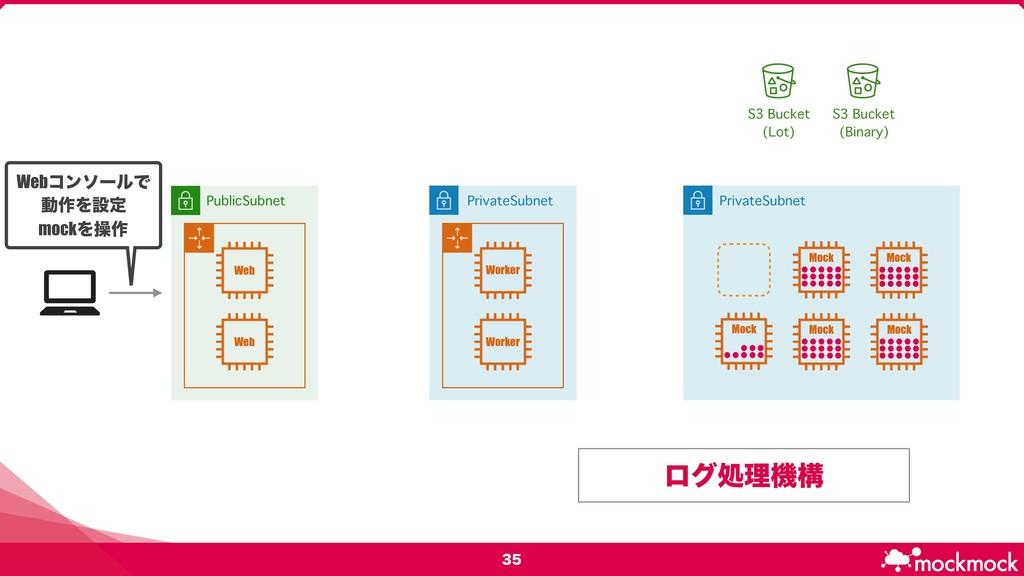 ϩάॲཧػߏ   PublicSubnet PrivateSubnet PrivateS...