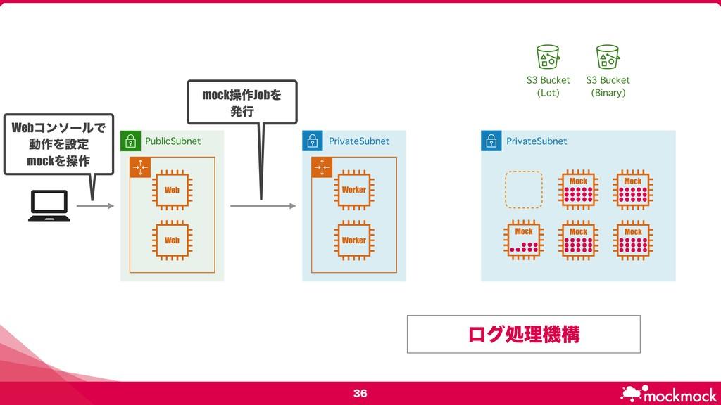 PublicSubnet PrivateSubnet S3 Bucket (Lot)...