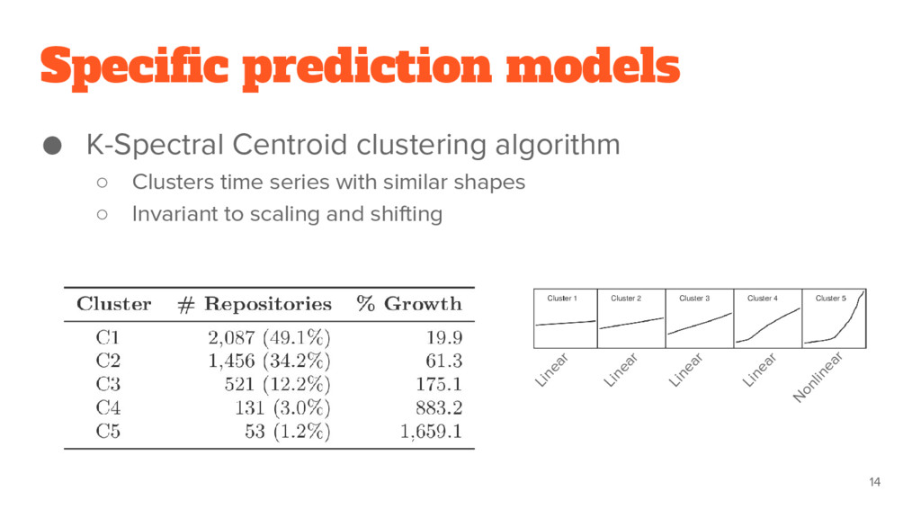 ● K-Spectral Centroid clustering algorithm ○ Cl...