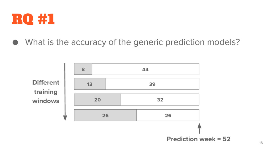 RQ #1 ● What is the accuracy of the generic pre...