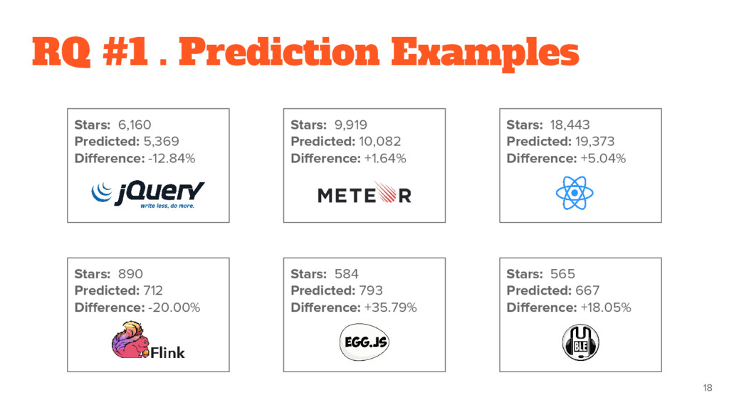 Stars: 565 Predicted: 667 Difference: +18.05% S...