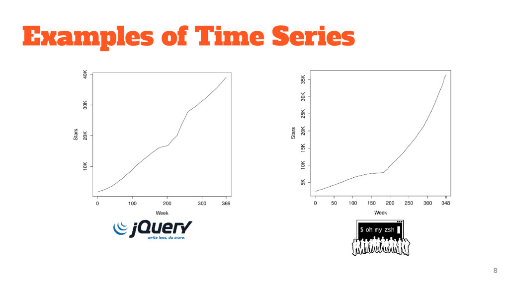 Examples of Time Series 8