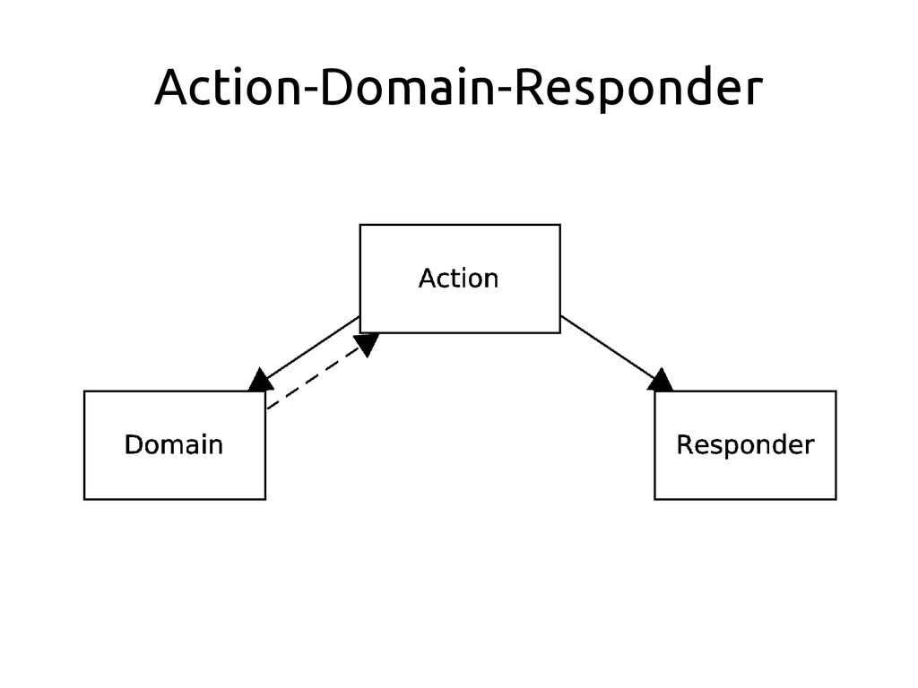 Action-Domain-Responder