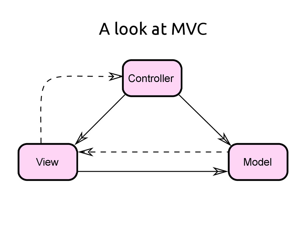 A look at MVC Controller Model View