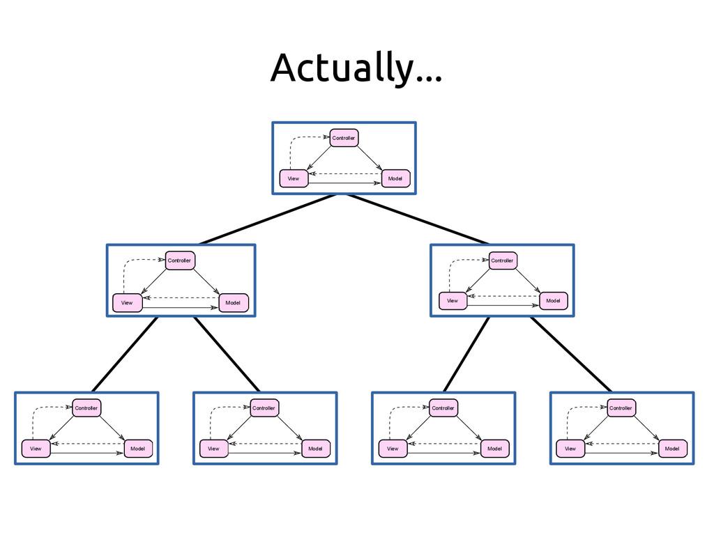 Actually... Controller Model View Controller Mo...