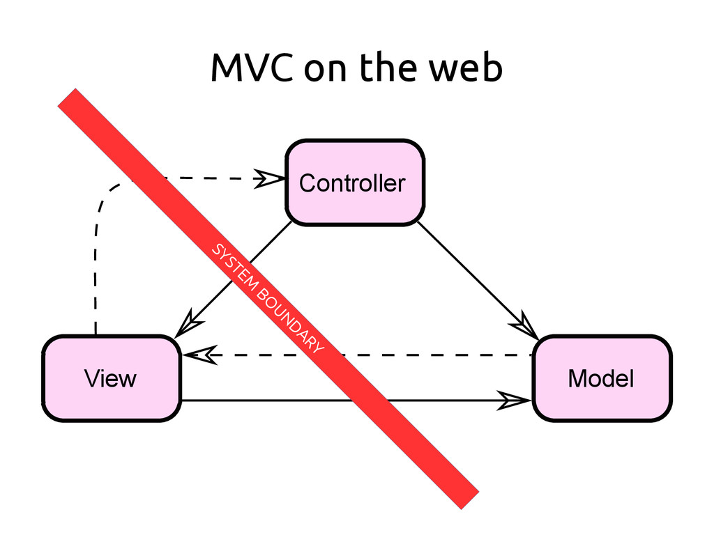 MVC on the web Controller Model View SYSTEM BO ...