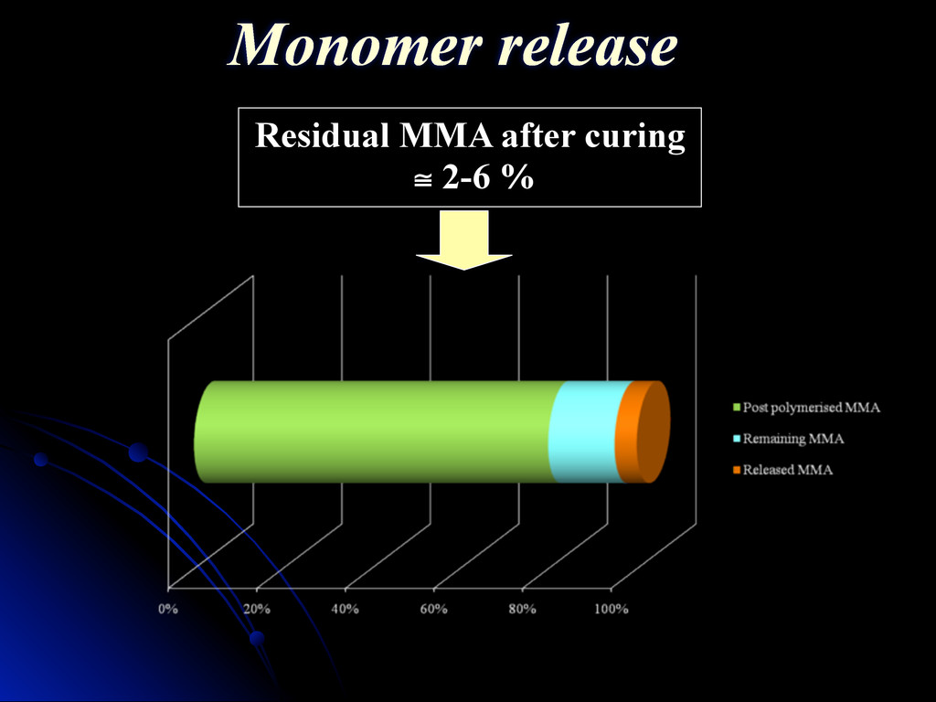 Residual MMA after curing ≅ 2-6 % Monomer relea...