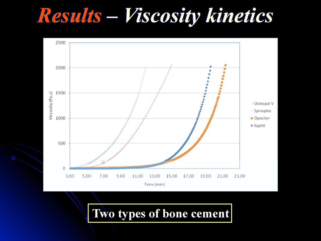 Two types of bone cement Results – Viscosity ki...