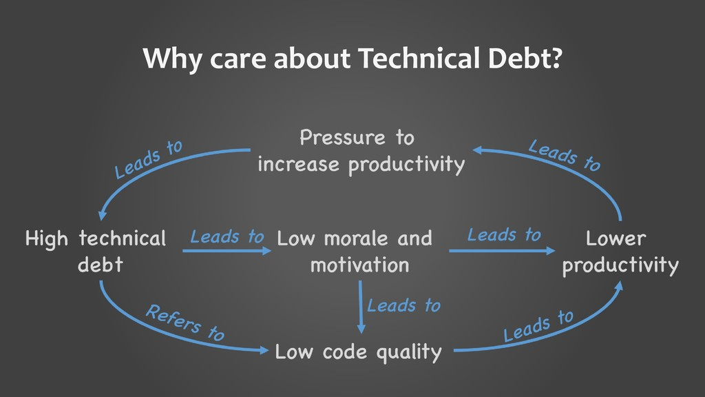 Why care about Technical Debt?