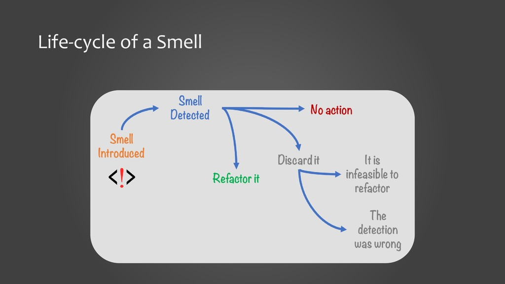 Life-cycle of a Smell