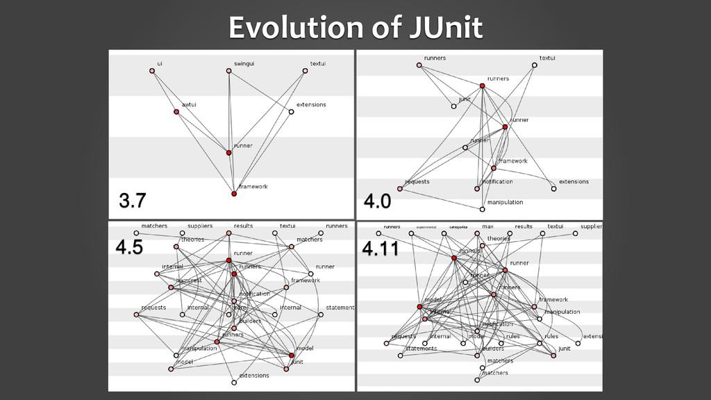 Evolution of JUnit 3.7 4.0 4.5 4.11