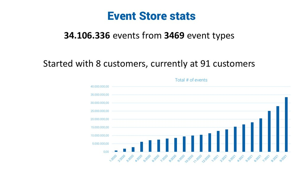 Event Store stats 34.106.336 events from 3469 e...