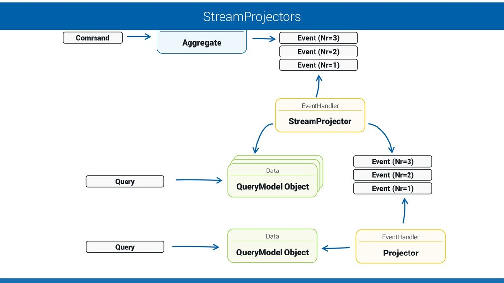 EventHandler StreamProjector Data QueryModel Ob...