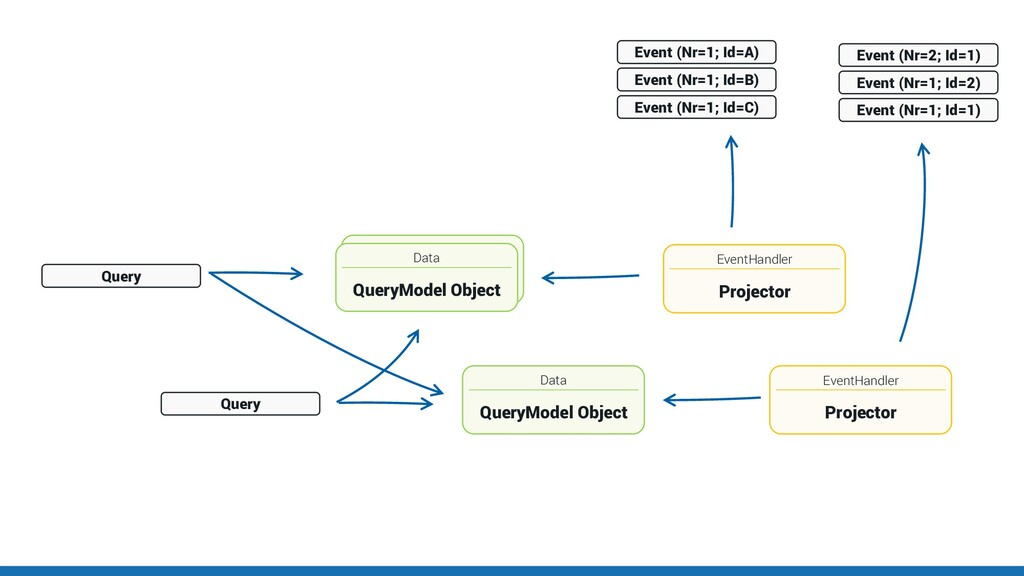 Data QueryModel Object EventHandler Projector E...
