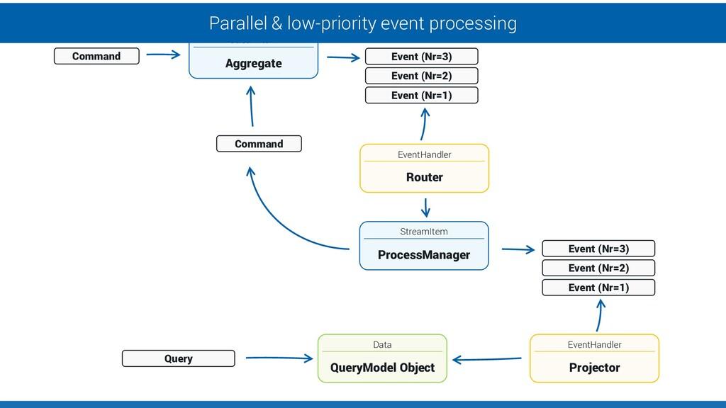 Data QueryModel Object StreamItem Aggregate Eve...