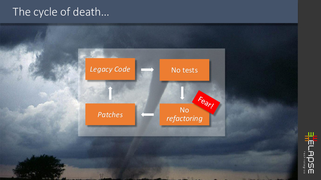 The cycle of death… Legacy Code No tests No ref...