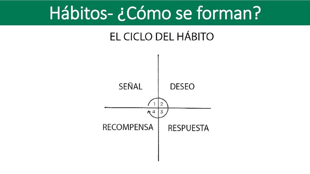 Hábitos- ¿Cómo se forman?