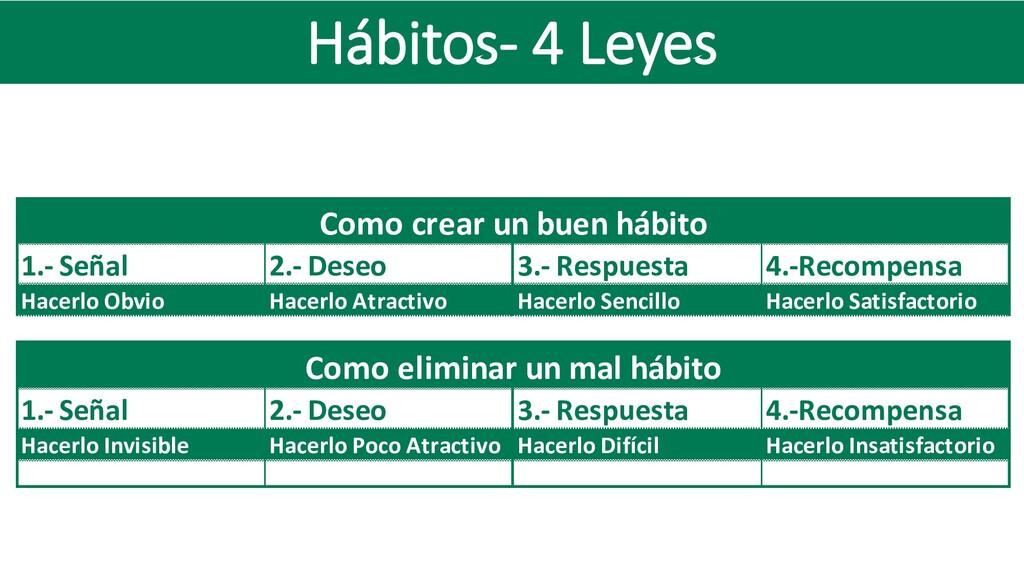 Hábitos- 4 Leyes Como crear un buen hábito 1.- ...