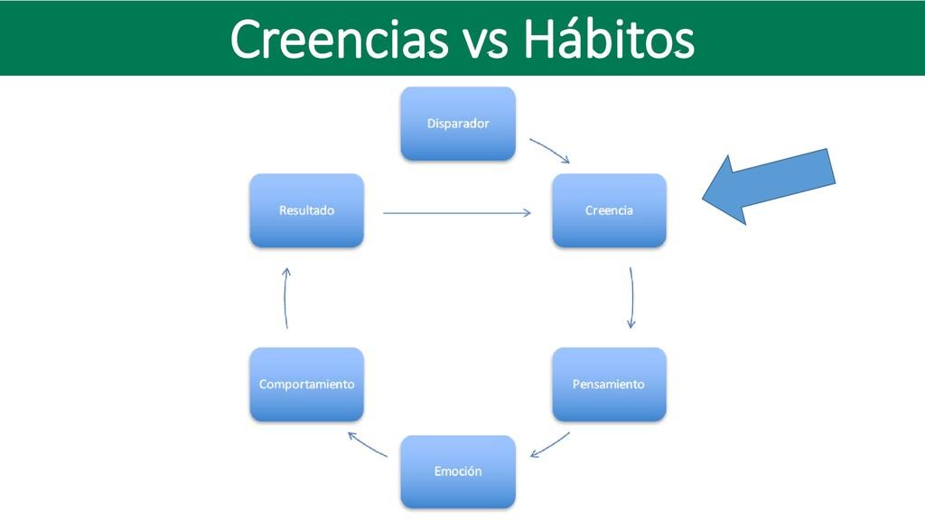 Creencias vs Hábitos