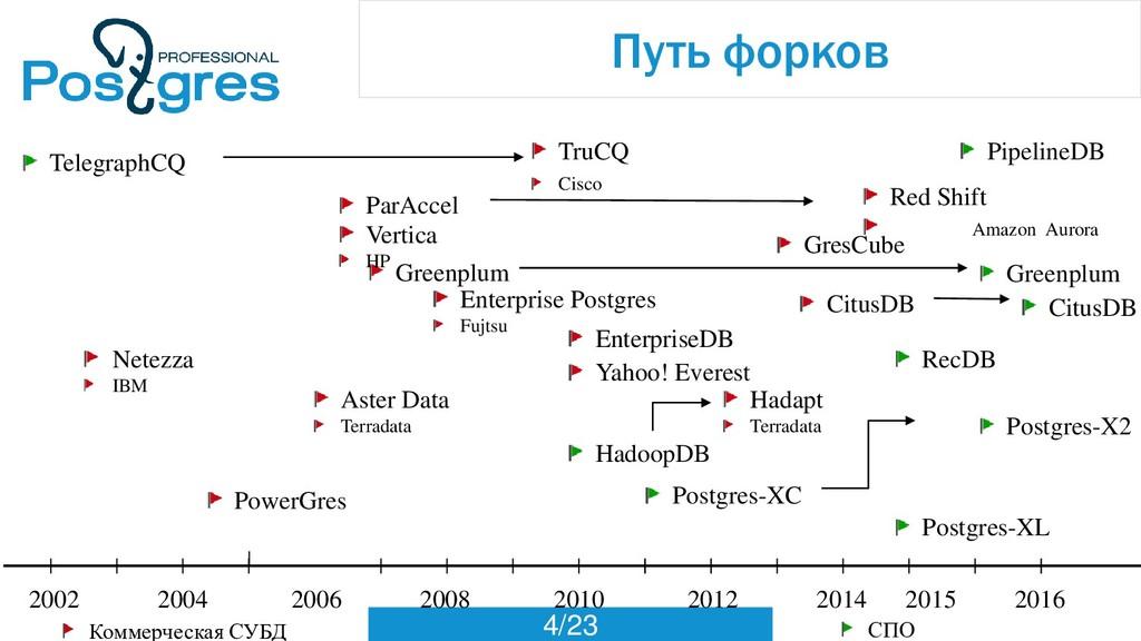 4/23 Путь форков 2002 2006 2010 2012 2014 2004 ...