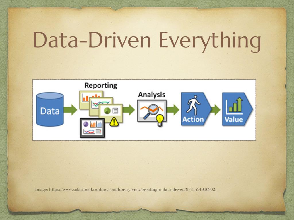 Data-Driven Everything Image: https://www.safar...