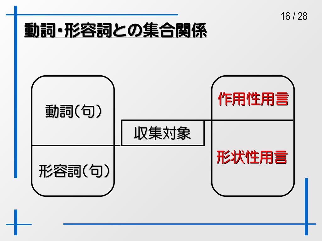 16 / 28 動詞・形容詞との集合関係 動詞・形容詞との集合関係 動詞(句) 動詞(句) 形...