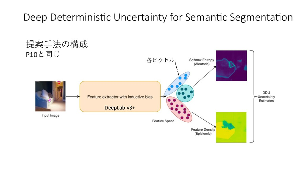 Deep DeterminisEc Uncertainty for SemanEc Segme...